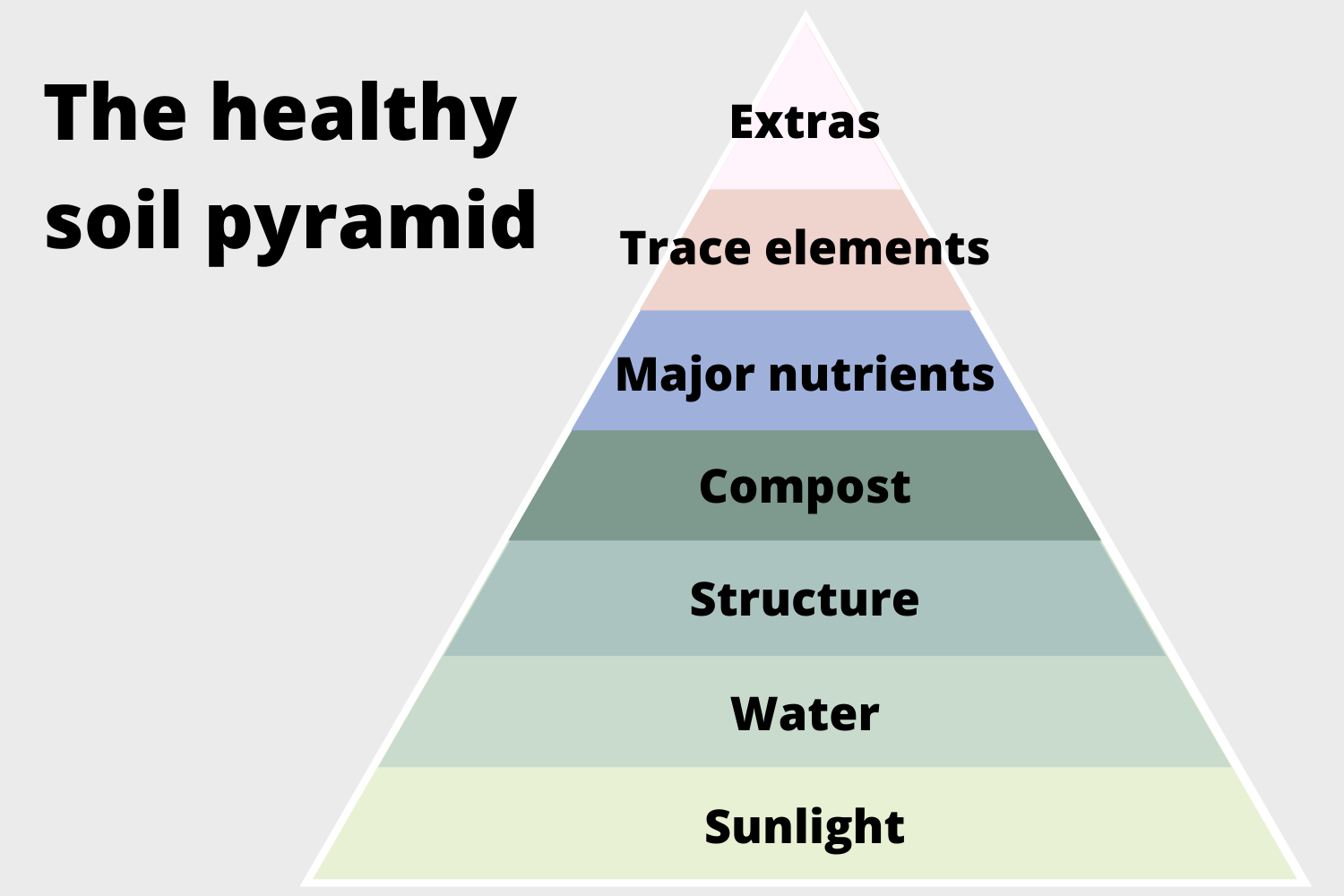 The healthy soil pyramid triangle.