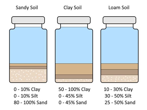 The jar test